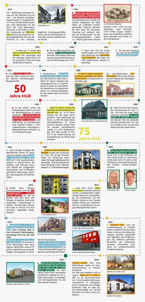 HGB Chronik 100 Jahre